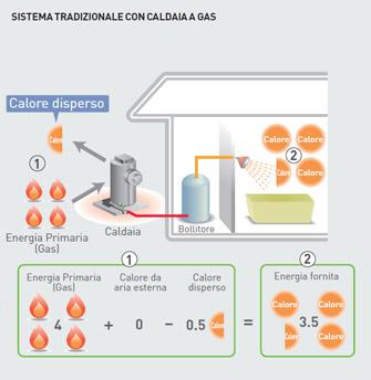 Dalla caldaia alla pompa di calore